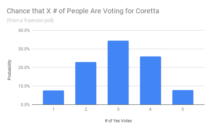 Chance that X # of People Are Voting for Coretta